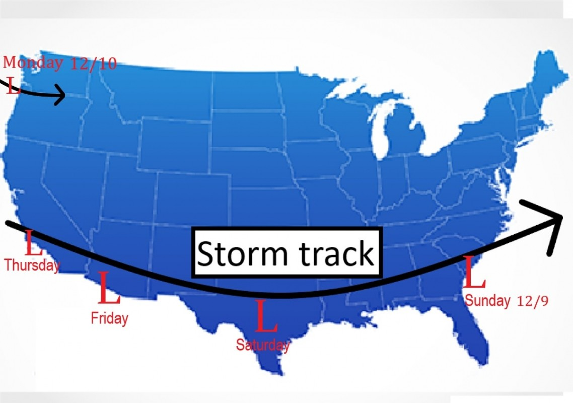 The jet stream dips far south this week, keeping the storm track low across the U.S.